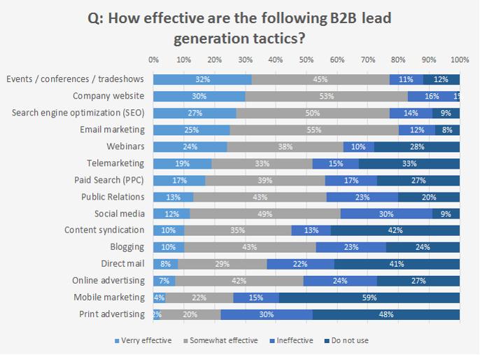 kanalen voor b2b leads