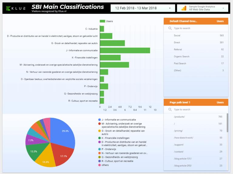 Klue lanceert een gratis data dashboard voor elke gebruiker