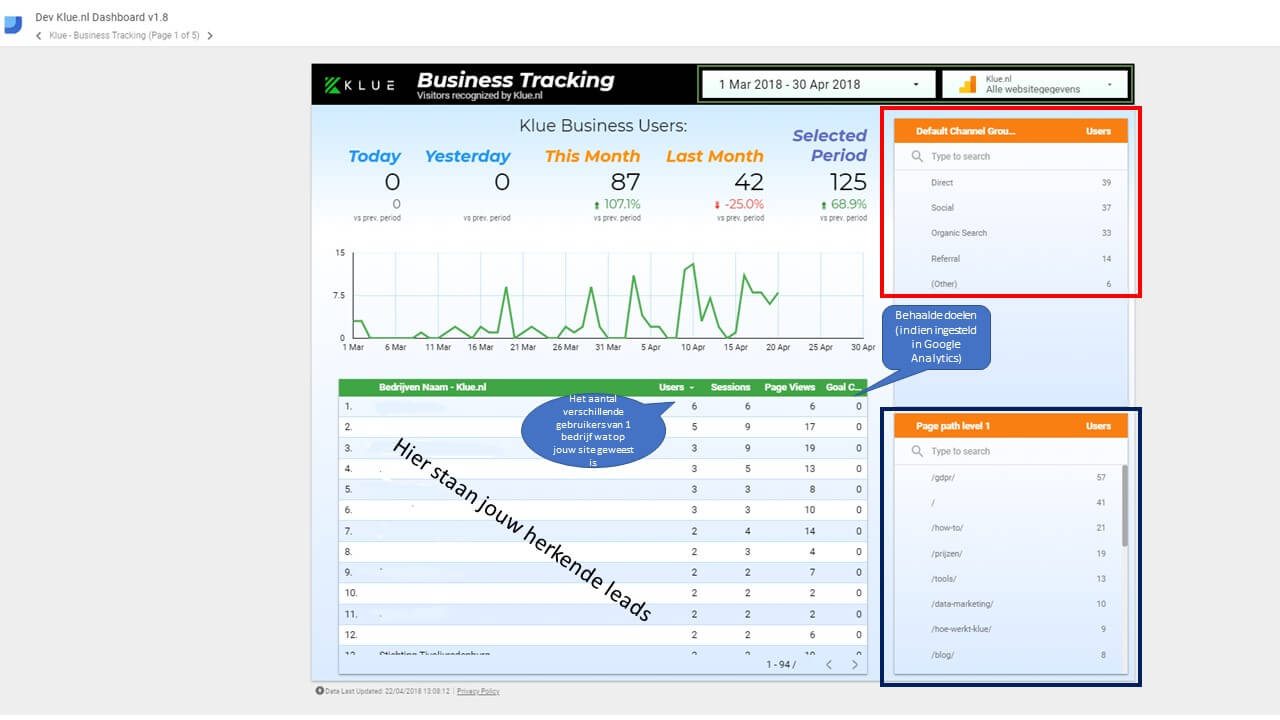 uitleg klue data dashboard