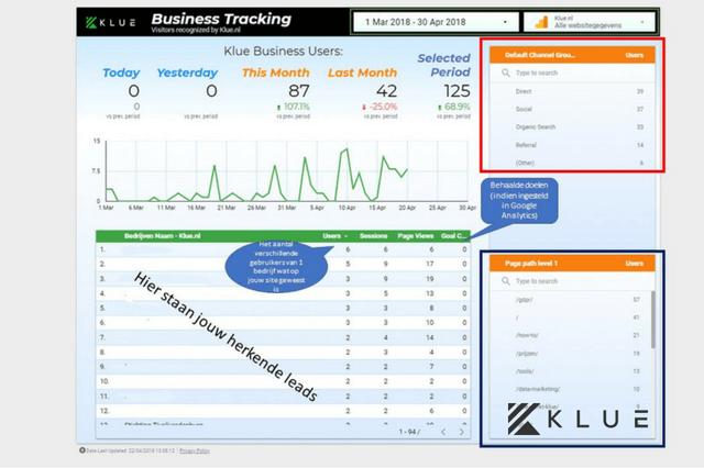 Inzichten van het Klue Data dashboard (1/3) [how-to]