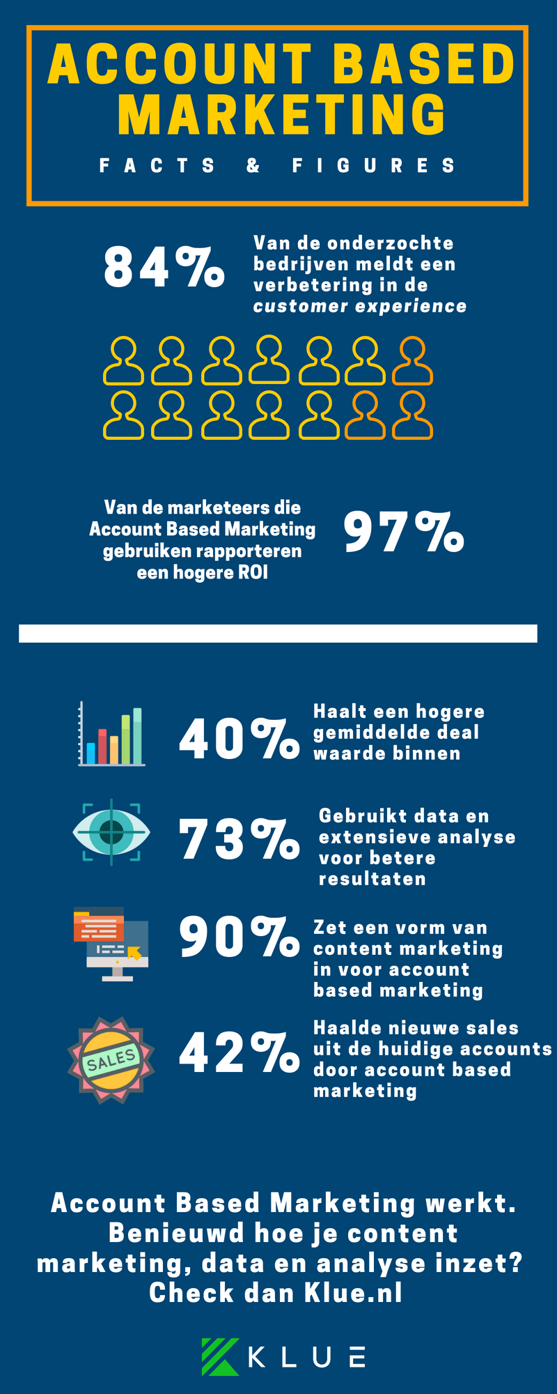 infographic account based marketing