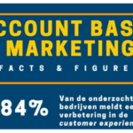 Account Based Marketing: Facts & Figures [Infographic]