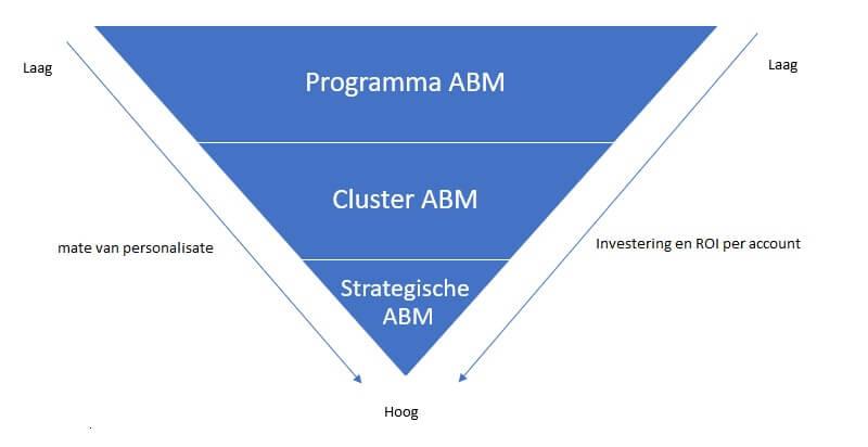 tactische aanpakken ABM