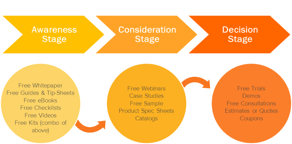 fases buyer journey