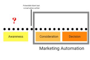 Dit is wat er ontbreekt aan Marketing Automation