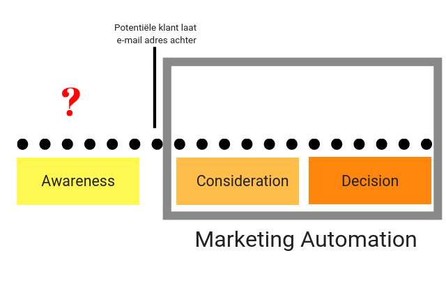 Marketing Automation vraagteken