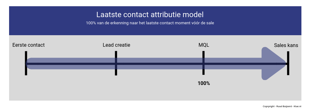 laatste contact attributie model