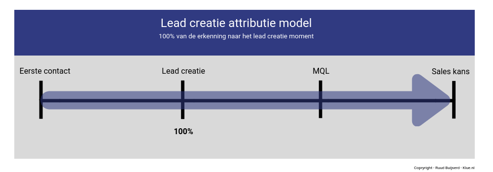 lead creatie attributie model