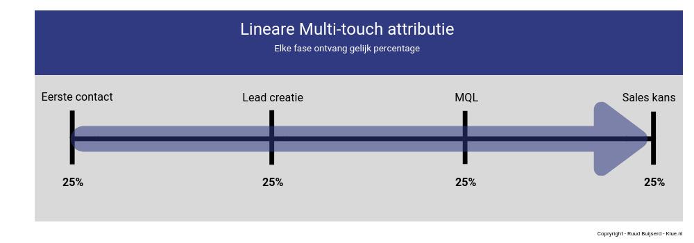 linear attributie model