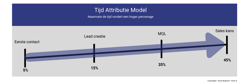 tijd attributie model
