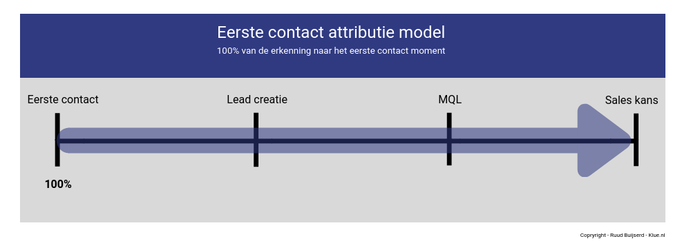 eerste contact attributie model
